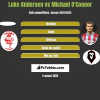 Luke Andersen vs Michael O'Connor h2h player stats