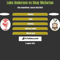 Luke Andersen vs Shay McCartan h2h player stats
