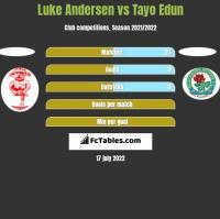 Luke Andersen vs Tayo Edun h2h player stats