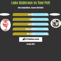 Luke Andersen vs Tom Pett h2h player stats