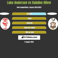 Luke Andersen vs Vadaine Oliver h2h player stats
