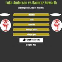 Luke Andersen vs Ramirez Howarth h2h player stats