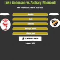 Luke Andersen vs Zachary Elbouzedi h2h player stats