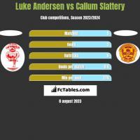 Luke Andersen vs Callum Slattery h2h player stats