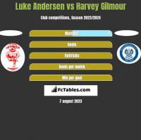 Luke Andersen vs Harvey Gilmour h2h player stats