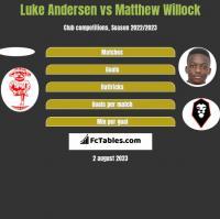 Luke Andersen vs Matthew Willock h2h player stats