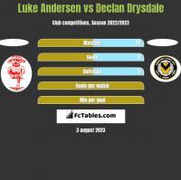 Luke Andersen vs Declan Drysdale h2h player stats