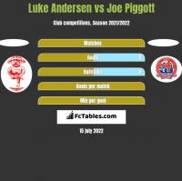 Luke Andersen vs Joe Piggott h2h player stats