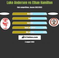 Luke Andersen vs Ethan Hamilton h2h player stats