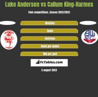 Luke Andersen vs Callum King-Harmes h2h player stats