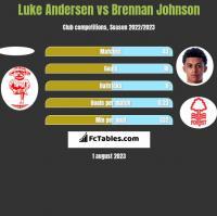 Luke Andersen vs Brennan Johnson h2h player stats