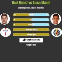 Unai Nunez vs Aissa Mandi h2h player stats