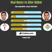 Unai Nunez vs Aitor Ruibal h2h player stats