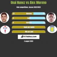 Unai Nunez vs Alex Moreno h2h player stats