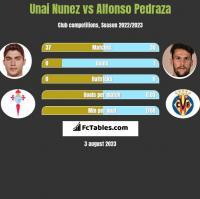 Unai Nunez vs Alfonso Pedraza h2h player stats