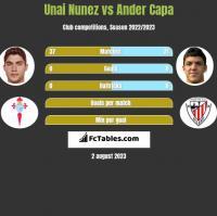 Unai Nunez vs Ander Capa h2h player stats