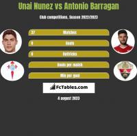 Unai Nunez vs Antonio Barragan h2h player stats
