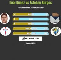 Unai Nunez vs Esteban Burgos h2h player stats