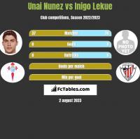 Unai Nunez vs Inigo Lekue h2h player stats
