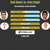 Unai Nunez vs Jose Angel h2h player stats