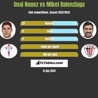 Unai Nunez vs Mikel Balenziaga h2h player stats
