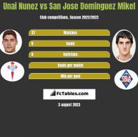 Unai Nunez vs San Jose Dominguez Mikel h2h player stats
