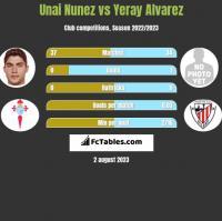 Unai Nunez vs Yeray Alvarez h2h player stats