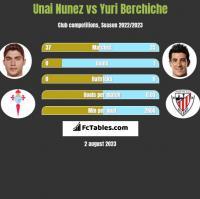 Unai Nunez vs Yuri Berchiche h2h player stats