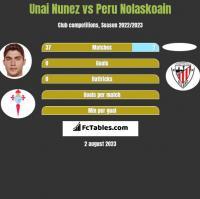 Unai Nunez vs Peru Nolaskoain h2h player stats