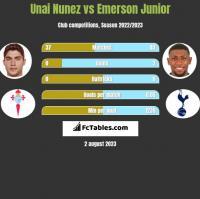 Unai Nunez vs Emerson Junior h2h player stats