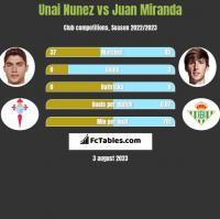 Unai Nunez vs Juan Miranda h2h player stats