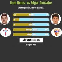 Unai Nunez vs Edgar Gonzalez h2h player stats