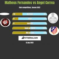 Matheus Fernandes vs Angel Correa h2h player stats