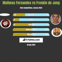 Matheus Fernandes vs Frenkie de Jong h2h player stats