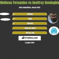 Matheus Fernandes vs Geoffrey Kondogbia h2h player stats