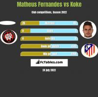 Matheus Fernandes vs Koke h2h player stats