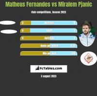 Matheus Fernandes vs Miralem Pjanic h2h player stats