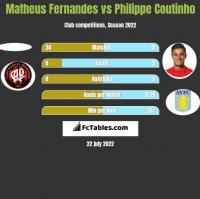 Matheus Fernandes vs Philippe Coutinho h2h player stats