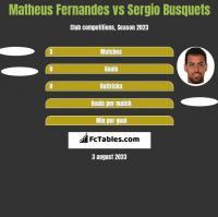 Matheus Fernandes vs Sergio Busquets h2h player stats