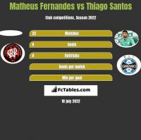 Matheus Fernandes vs Thiago Santos h2h player stats