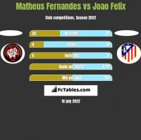 Matheus Fernandes vs Joao Felix h2h player stats