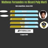 Matheus Fernandes vs Ricard Puig Marti h2h player stats