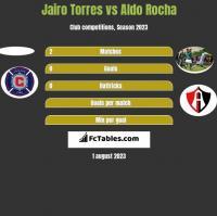 Jairo Torres vs Aldo Rocha h2h player stats