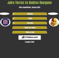 Jairo Torres vs Andres Ibarguen h2h player stats
