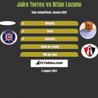 Jairo Torres vs Brian Lozano h2h player stats