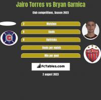 Jairo Torres vs Bryan Garnica h2h player stats