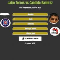 Jairo Torres vs Candido Ramirez h2h player stats