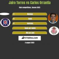 Jairo Torres vs Carlos Orrantia h2h player stats