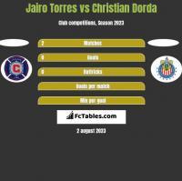 Jairo Torres vs Christian Dorda h2h player stats