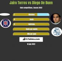 Jairo Torres vs Diego De Buen h2h player stats